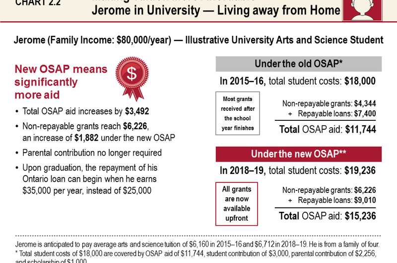 non-repayable loans